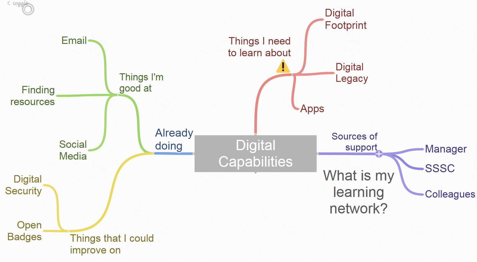 A sample mind-map created used Coggle which maps out a person's thoughts about their digital capabilities, indicating their strengths and areas for development.